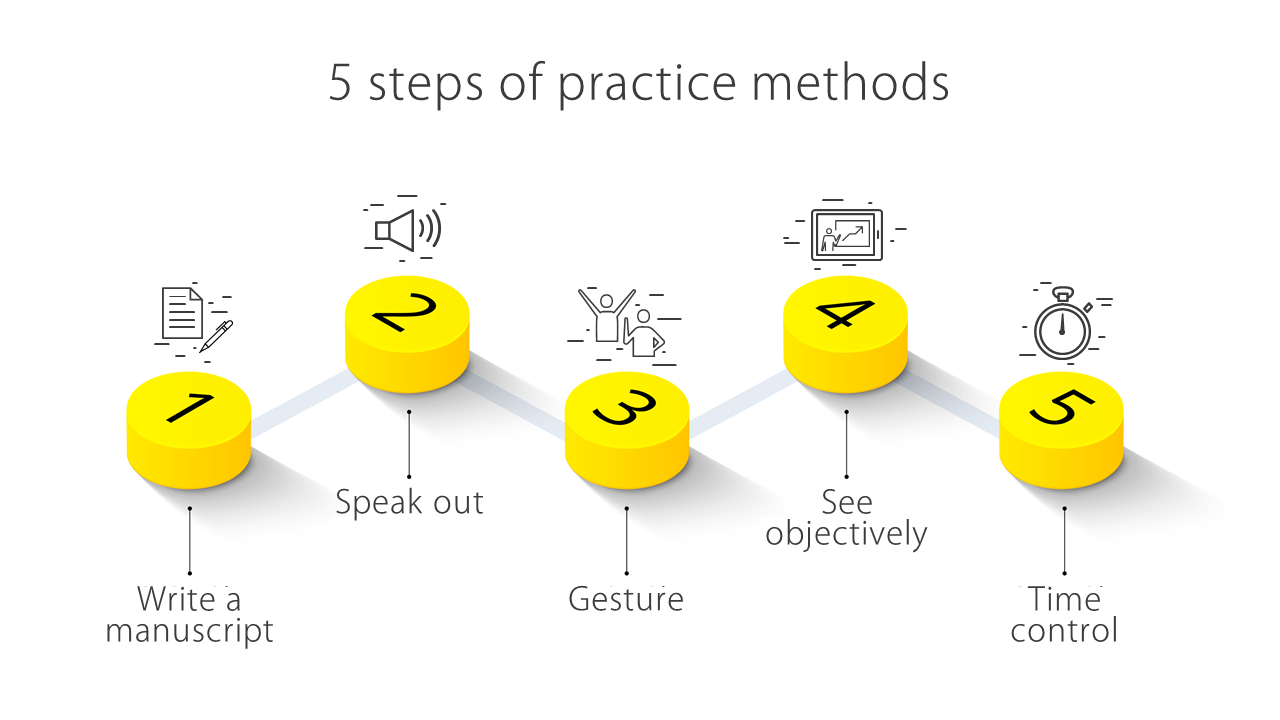 5つのステップで<br>プレゼンテーションの質が大幅アップ!